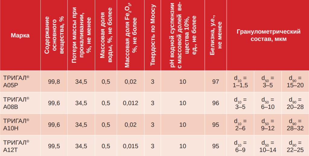 Таблица 1. Характеристики гидроксида алюминия ТРИГАЛ®